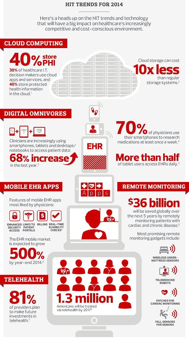 Healthcare IT trends 2014 and HIT Predictions