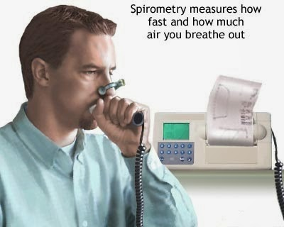 Asthma Spirometry Tests