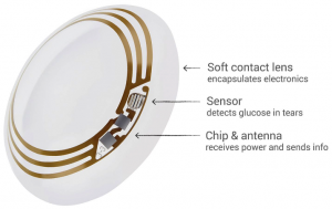 Google Smart Contact Lenses for Diabetics Patients