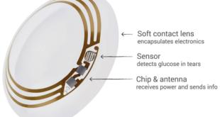Google Smart Contact Lenses for Diabetics to check Glucose level