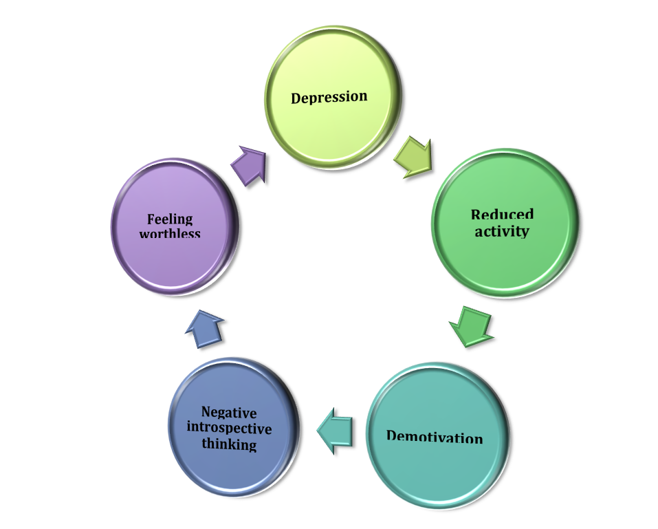 the causes and symptoms of major depression Signs and symptoms most patients with major depressive disorder present with a normal appearance the specific cause of major depressive disorder is.