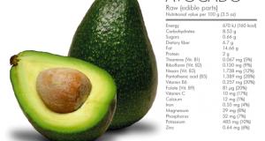 Avocado Health Benefits for Babies, Pregnancy, Liver, Hair, Skin