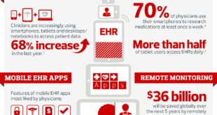 Health care IT trends 2014 and HIT Predictions